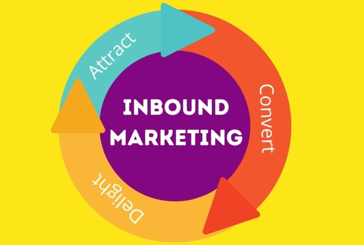 inbound marketing, outbound marketing, what is inbound marketing, inbound marketing agency, hubspot inbound marketing, marketing inbound, inbound vs outbound marketing