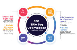 what is seo title in wordpress?Title optimization Guide 2021
